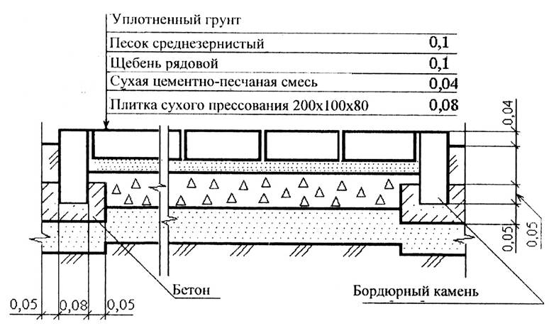 Схема установки бордюрного камня dwg