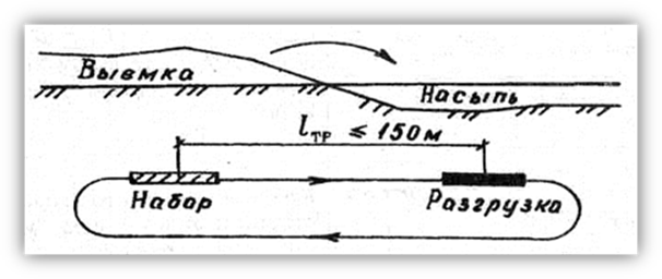 схема движения бульдозера