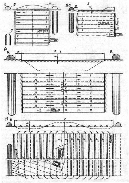 Рисунок 2.5 - Схемы срезки
