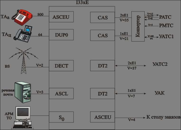 Проектирование цифровой АТС