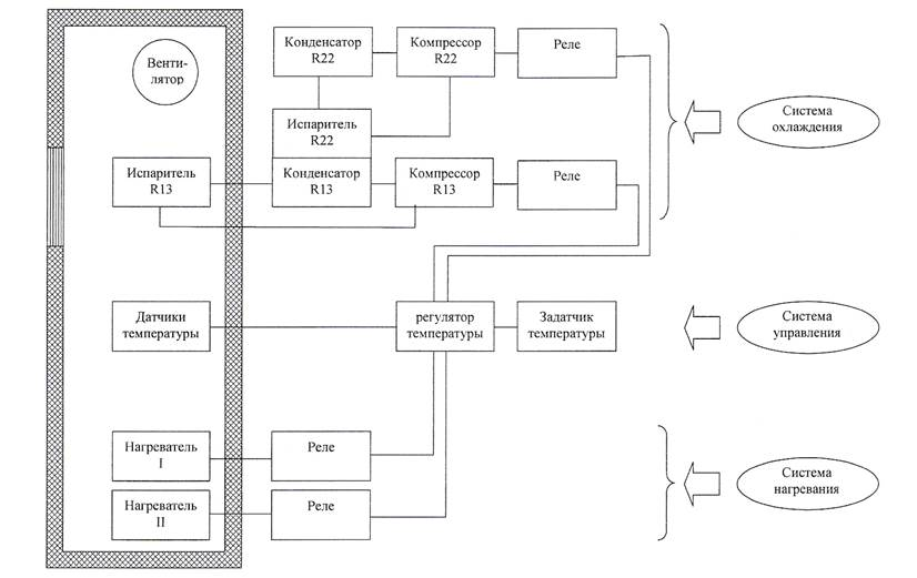 рис.1 Блок-схема термокамеры