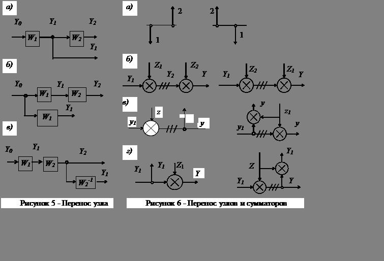 5. Перенос узла.