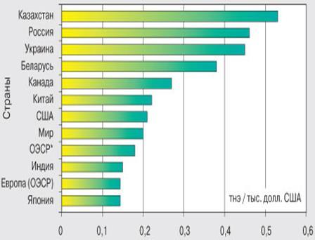 Данные Международного энергетического агентства (МЭА), в долл. США2000 года по ППС