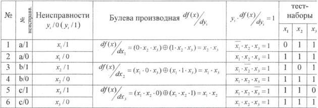 Таблица 6 – Тестирование