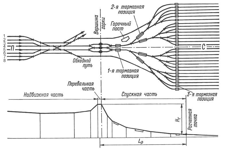 Схема двухсторонней станции с