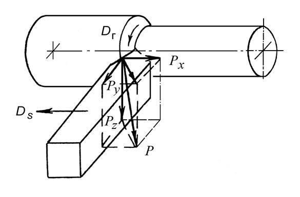Схема действия сил резания при