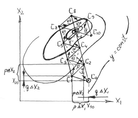 метод рисунок: