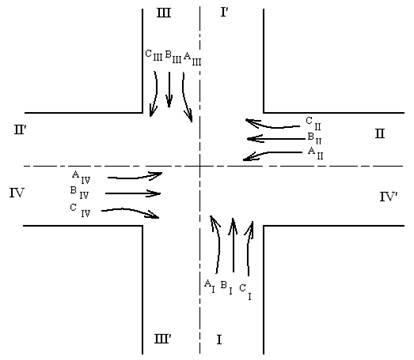 Схема перекрестка.