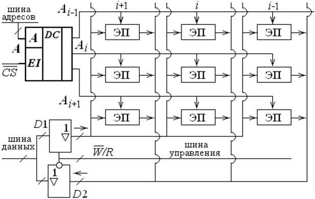 схема памяти 2D.