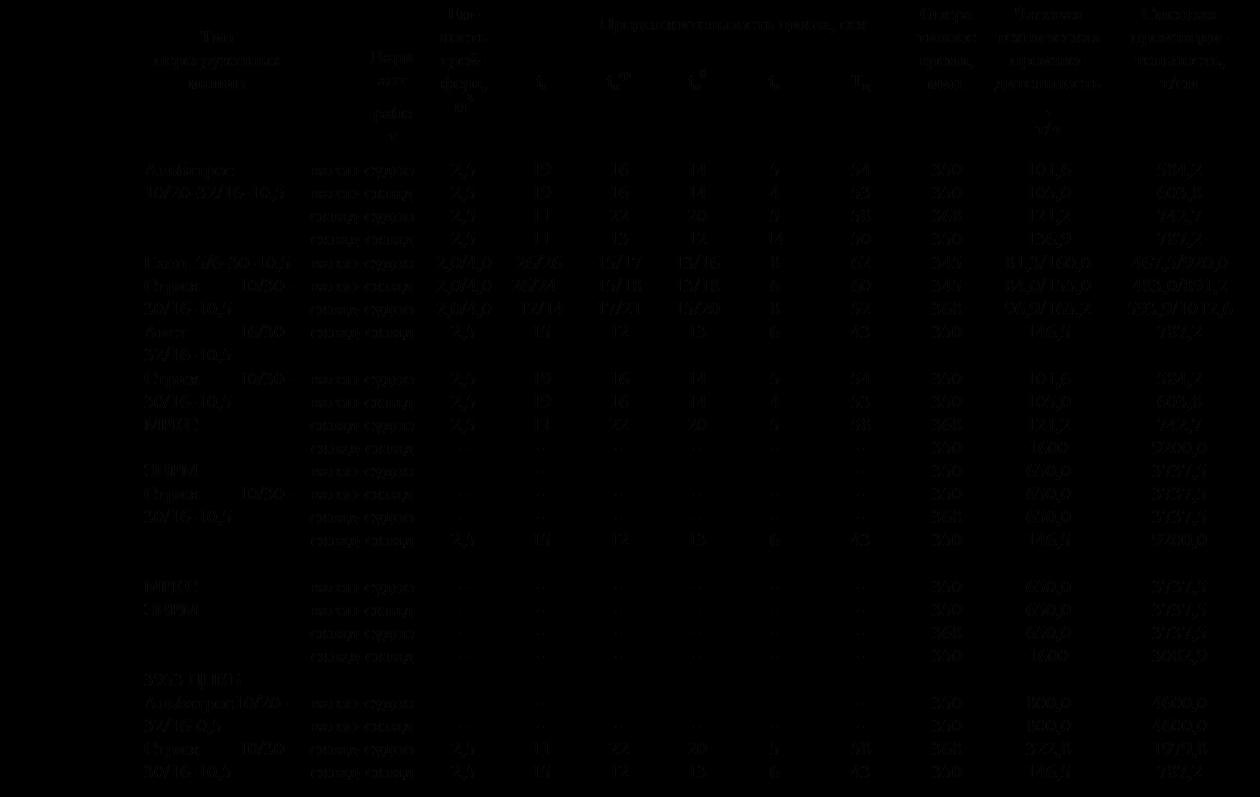 Подпись: Тип перегрузочных машинВариантработЕм-кость грей-фера, м3Продолжительность цикла, секОперативноевремя,мин.Часовая  техническая произво-дительность, т/чСменная производи-тельность,т/смСуточняпроизводи-тельность,т/сутtзtпгрtп0tвТцАльбатрос 10/20-32/16-10,5вагон-судновагон-складсклад-судносклад-склад2,52,52,52,51919111116162213141420125451454535850350350368350101,6105,0121,2136,9584,2603,8742,7787,21752,61811,32227,92361,6Ганц 5/6-30-10,5 Стриж 10/30-30/16-10,5Аист 16/30-32/16-10,5вагон-судновагон-складсклад-судносклад-склад2,0/4,02,0/4,02,0/4,02,5 26/2626/2412/141515/1715/1817/211213/1613/1815/201386866260524334534536835081,3/160,084,0/155,096,9/165,2146,5467,5/920,0483,0/891,2593,9/1012,6787,21402,5/2760,01449,0/2673,71781,7/3038,02361,6Стриж 10/30-30/16-10,5МРКСвагон-судновагон-складсклад-судносклад-склад2,52,52,5-191911-161622-141420-545-545358-350350368350101,6105,0121,21600584,2603,8742,79200,01752,61811,32227,927600,0ЭВРМСтриж 10/30-30/16-10,5вагон-судновагон-складсклад-судносклад-склад---2,5---15---12---13---6---43350350368350650,0650,0650,0146,53737,53737,53737,59200,011212,511212,511212,52527,2МРКСЭВРМвагон-судновагон-складсклад-судносклад-склад------------------------350350368350650,0650,0650,016003737,53737,53737,53082,911212,511212,511212,527600,03953 ЦПКБАльбатрос10/20-32/16-0,5Стриж 10/30-30/16-10,5вагон-судновагон-складсклад-судносклад-склад--2,52,5--1115--2212--2013--56--5843350350368350800,0800,0322,8146,54600,04600,01979,8787,213800,013800,05939,4       2361,6