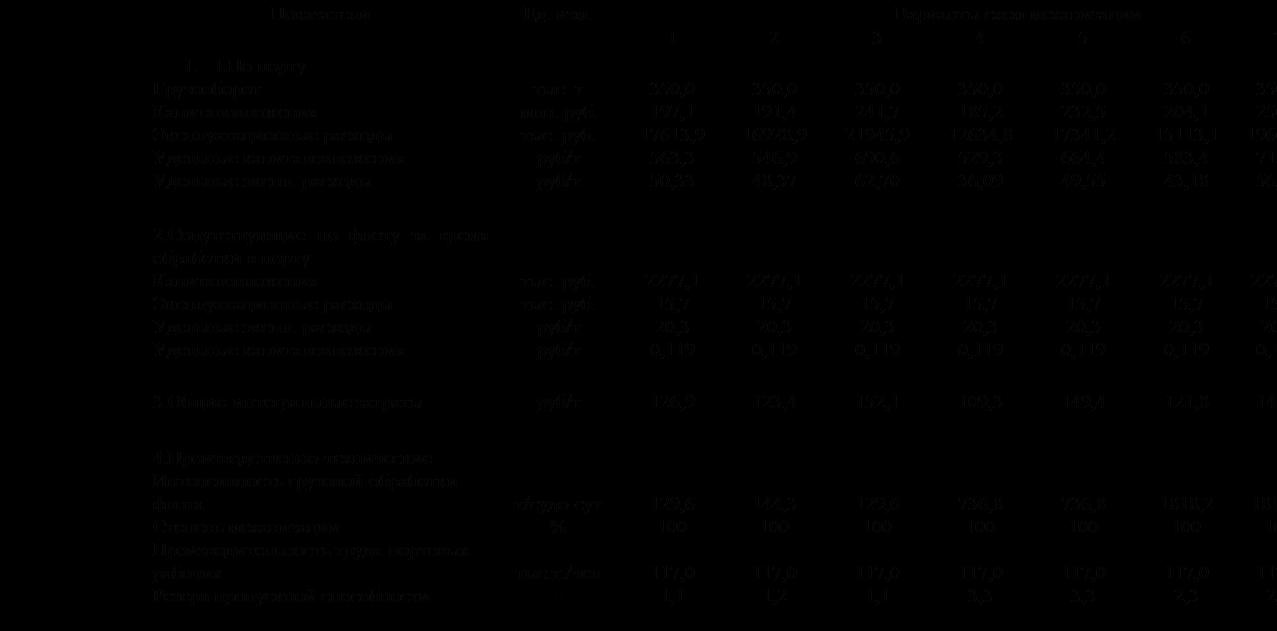 Подпись: ПоказателиЕд. изм.Варианты схем механизации123456781.1.По портуГрузооборотКапиталовложенияЭксплуатационные расходыУдельные капиталовложенияУдельные экспл. расходытыс. тмлн. руб.тыс. руб.руб/труб/т350,0197,117613,9563,350,33350,0191,416928,9546,948,37350,0241,721945,9690,662,70350,0185,212634,8529,336,09350,0232,517341,2664,449,55350,0204,115113,1583,443,18350,0250,219669,2715,156,19350,0170,310810,7486,630,82.Сопутствующие по флоту за время обработки в портуКапиталовложенияЭксплуатационные расходыУдельные экспл. расходыУдельные капиталовложениятыс. руб.тыс. руб.руб/труб/т2277,115,720,30,1192277,115,720,30,1192277,115,720,30,1192277,115,720,30,1192277,115,720,30,1192277,115,720,30,1192277,115,720,30,1192277,115,720,30,1193.Общие интегральные затратыруб/т126,9123,4152,1109,3149,4121,8148,099,74.Производственно-техническиеИнтенсивность грузовой обработки флотаСтепень механизацииПроизводительность труда портовых рабочихРезерв пропускной способностит/судо-сут%тыс.т./чел-129,6100117,01,1144,3100117,01,2129,6100117,01,1736,8100117,03,3736,8100117,03,31818,2100117,02,31818,2100117,02,3291,6100117,02,3