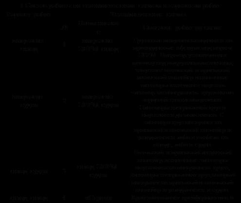 Подпись: I Состав работы по технологическим схемам и вариантам работВариант работТехнологические схемы№НаименованиеОписание работ по схемеполувагон-склад1полувагон-ЭВРМ-складГруженые полувагоны подаются на прикордонные ж/д пути под портал ЭВРМ. Оператор устанавливает машину над выгружаемым вагоном, запускает отвальный и приемный ленточный конвейер и ковшовые элеваторы и начинает опускать элеватор на поверхность груза около торцевой стенки полувагона. Элеваторы зачерпывают груз и опускаются до пола вагона. С элеватора груз поступает на приемный и отвальный конвейер и укладывается либо в штабель на складе, либо в судно.полувагон-судно2полувагон-ЭВРМ-судносклад-судно3склад-ЭВРМ-судноОтвальный и приемный ленточный конвейер и ковшовые элеваторы опускаются на поверхность груза, элеваторы зачерпывают груз,который  поступает на приемный и отвальный конвейер и укладывается в судно.склад-склад4«Стриж»Кран захватывает грейфером шлак и перегружает его со склада на склад.