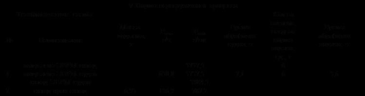 Подпись: V Нормы перегрузочного процессаТехнологические схемыМасса подъема, тРтех, т/чРкомт/смВремя обработки судна, чКол-во вагонов, весовая норма подачи, ед., тВремя обработки подачи, ч№Наименование1полувагон-ЭВРМ-складполувагон-ЭВРМ-судносклад-ЭВРМ-судно-650,03737,53737,53984,57,166-3,62склад-кран-склад6,93136,9787,2---