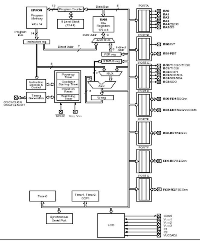 Рисунок 2 - Структурная схема