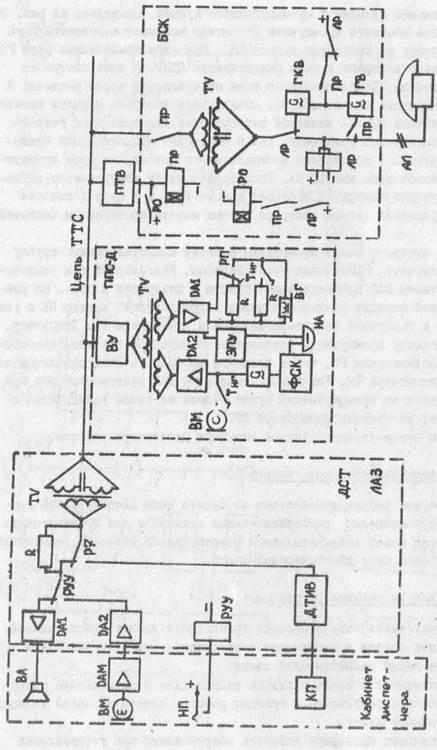 схема диспетчерской связи.