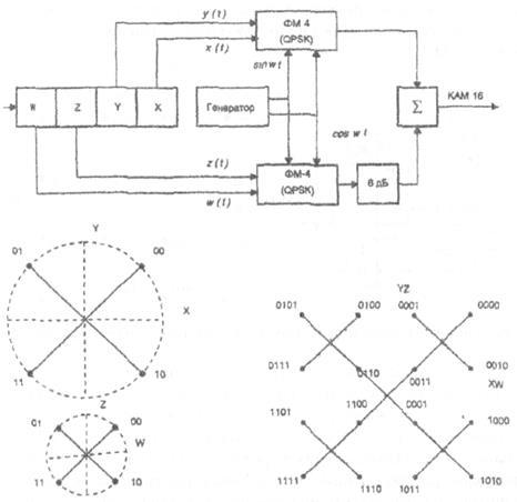 Рисунок 9 - Схема модулятора