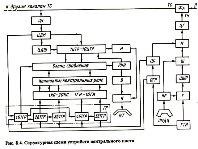 Момент передачи сигнала ЦС