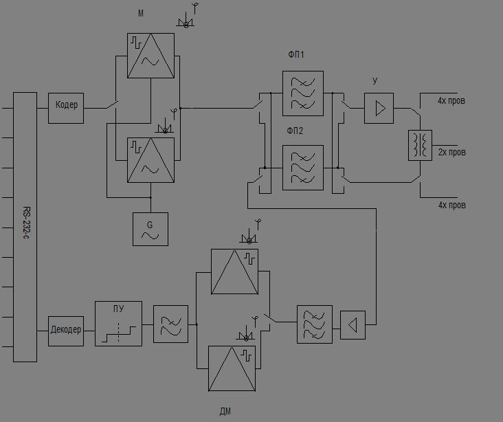 Расчет генератора частоты