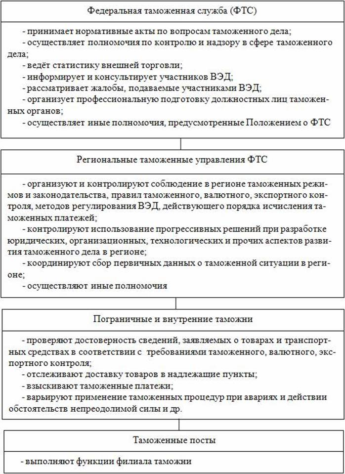http://www.initkms.ru/bibl/img.php?d=tamojdelo&i=pic10_1.jpg