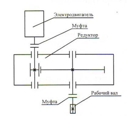 Рисунок 5.3 –Схема привода
