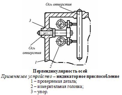 Схемы контроля радиального и
