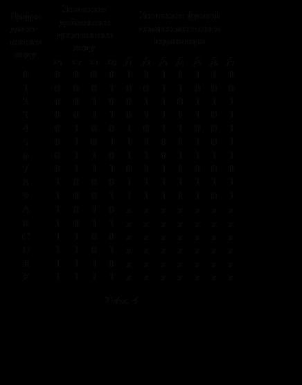 Подпись: Цифра дисят-кового кодуЗначення двійкового десяткового кодуЗначення функції семисегментного індикаторах3х2х1х0f1f2f3f4f5f6f7000001111110100010011000200100110111300110111101401001011001501011101101601101101111701110111000810001111111910011111101А1010хххххххB1011хххххххC1100хххххххD1101хххххххE1110хххххххF1111хххххххТабл. 4