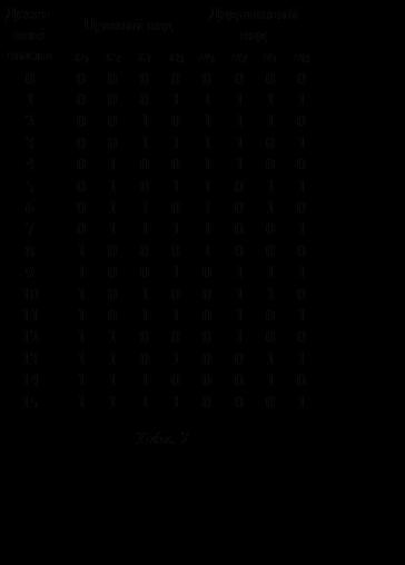 Подпись: Десят-кові числаПрямий кодДодатковий кодх3х2х1х0а3а2а1а0000000000100011111200101110300111101401001100501011011601101010701111001810001000910010111101010011011101101011211000100131101001114111000101511110001Табл. 7