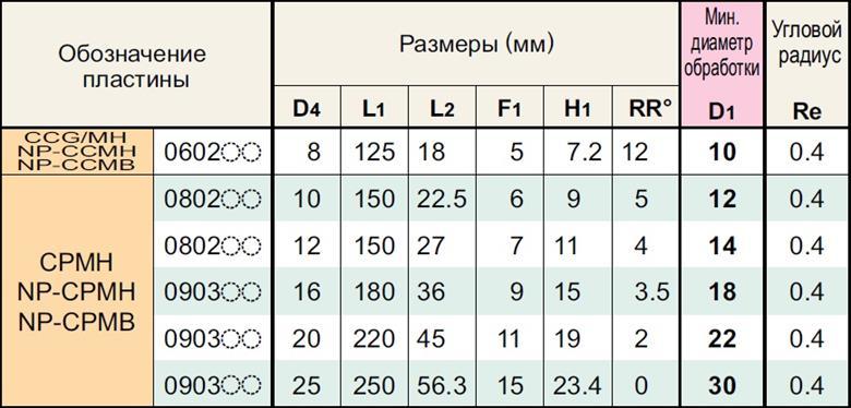 Таблица к резцу.jpg