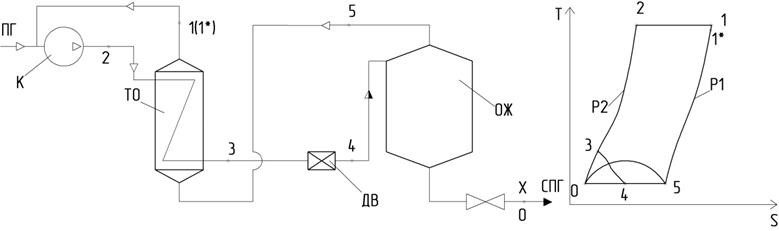 Простой дроссельный цикл.jpg