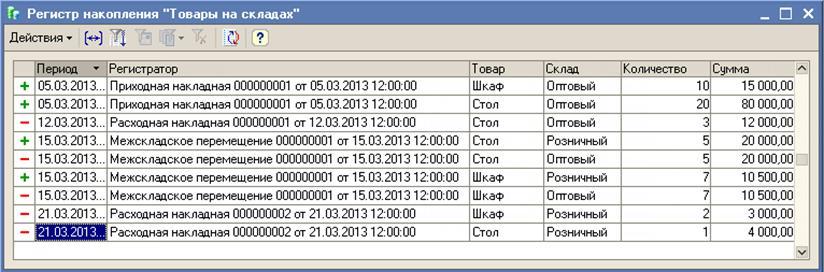 1с запрос примеры регистр сведений