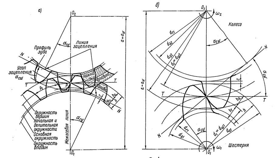 Передачи зубчатые цилиндрические прямозубые эвольвентные внешнего зацепления