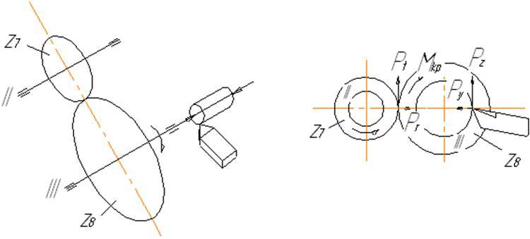 Cхема шпинделя
