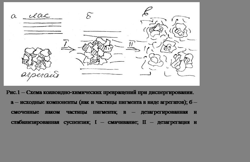 Подпись:  Рис.1 – Схема коллоидно-химических превращений при диспергировании.а – исходные компоненты (лак и частицы пигмента в виде агрегатов); б – смоченные лаком частицы пигмента; в – дезагрегированная и стабилизированная суспензия; I – смачивание; II – дезагрегация и стабилизация