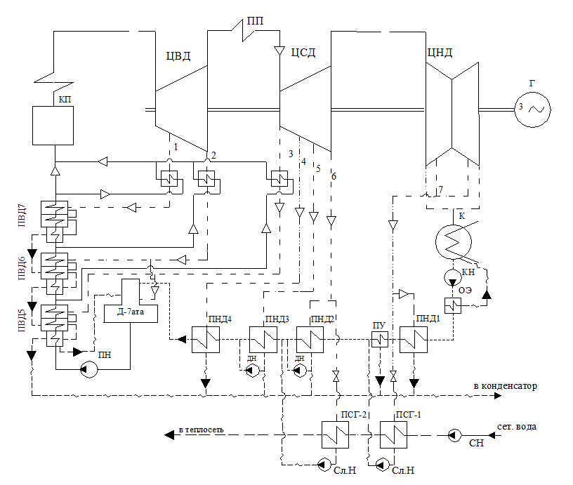 Расчет тепловой схемы