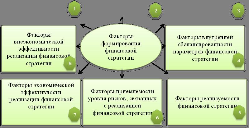 Факторы формирования финансовой стратегии,Факторы внеэкономической эффективности реализации финансовой стратегии,Факторы внутренней сбалансированности параметров финансовой стратегии,Факторы экономической эффективности реализации финансовой стратегии,Факторы приемлемости уровня рисков, связанных с реализацией финансовой стратегии,Факторы реализуемости финансовой стратегии,1,2,3,4,5,6,7,8