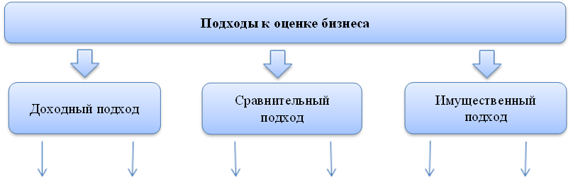 Подходы к оценке бизнеса,Доходный подход,Сравнительный подход,Имущественный подход