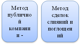 Метод публичной компании -аналога,Метод сделок слияний и поглощений