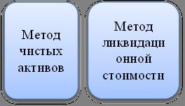 Метод чистых активов,Метод ликвидационной стоимости