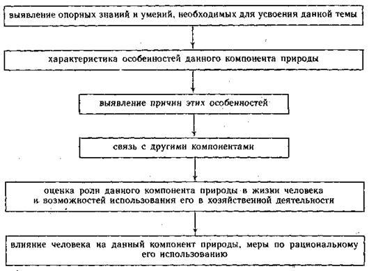(План-конспект урока),