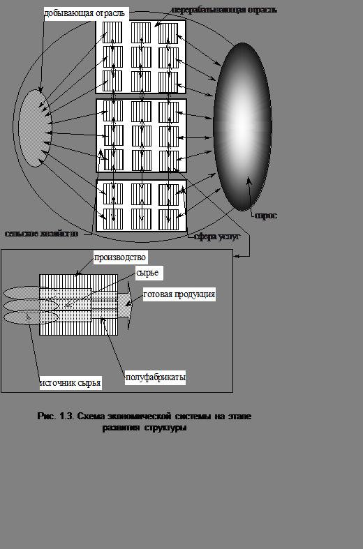Подпись:  Рис. 1.3. Схема экономической системы на этапе                     развития структуры