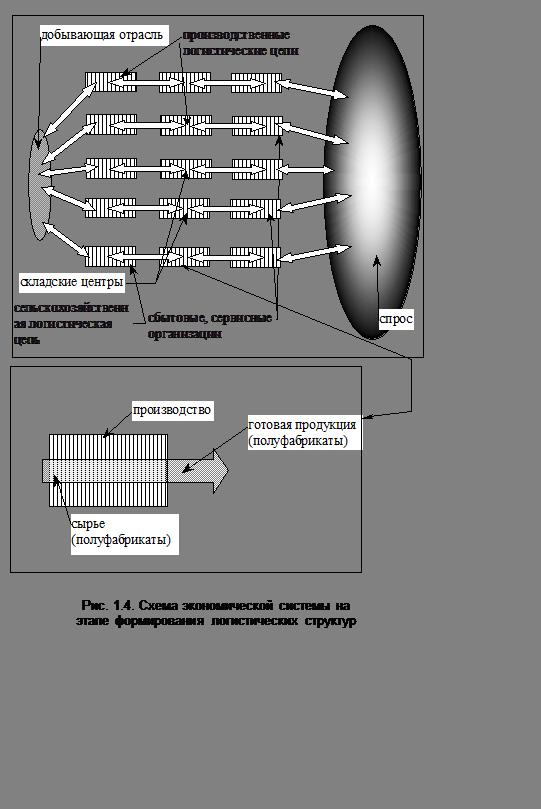 Подпись:  Рис. 1.4. Схема экономической системы наэтапе формирования логистических структур