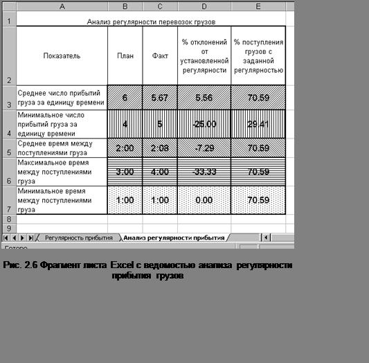 Подпись:  Рис. 2.6 Фрагмент листа Excel с ведомостью анализа регулярностиприбытия грузов