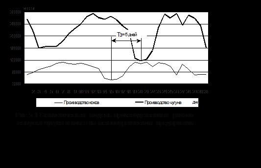 Подпись:  Рис.5.1 Статистическая модель производственных ритмов выпуска чугуна и кокса на металлургическом предприятии