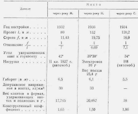 Таблица_10-1