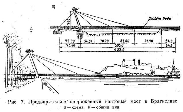 Мост в Братиславе