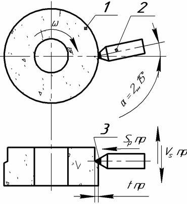 Схема правки точением: 1