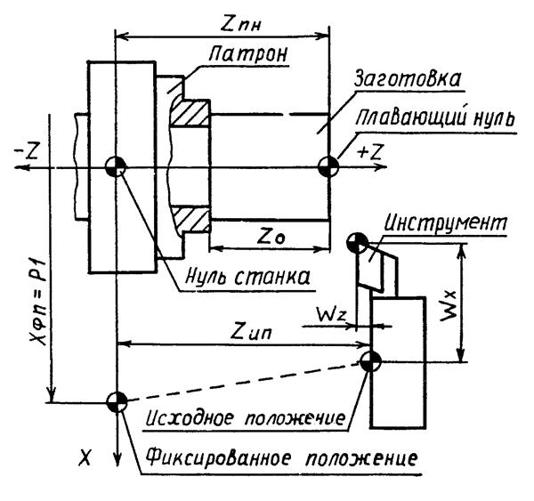Схема координат станка и