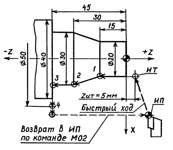 Схема движения инструмента