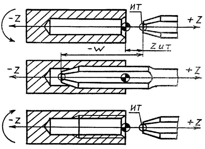 Схема движения инструмента в