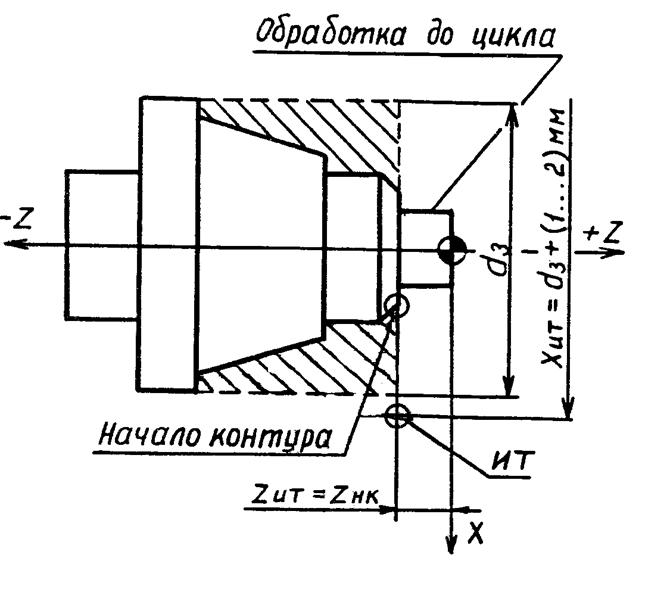 Схема программирования ИТ